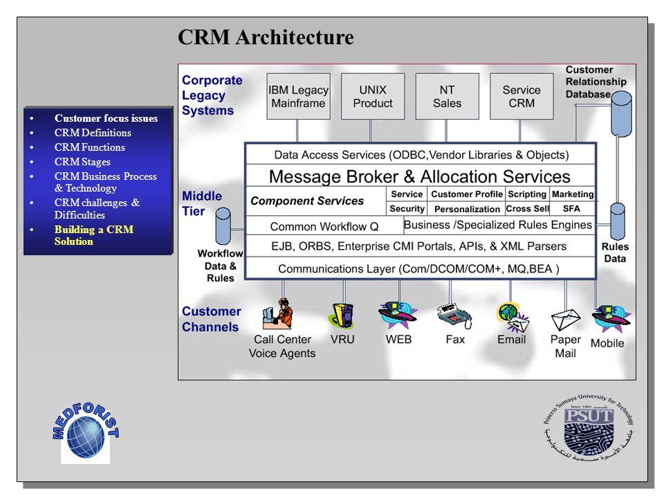 MEDFORIST CRM Architecture Customer focus issues CRM Definitions