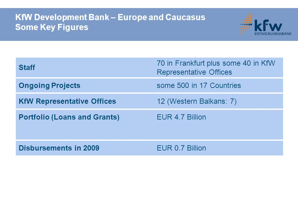 KfW Development Bank – Europe and Caucasus Some Key Figures