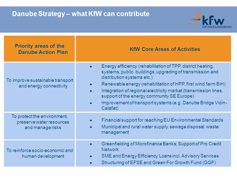 Danube Strategy – what KfW can contribute