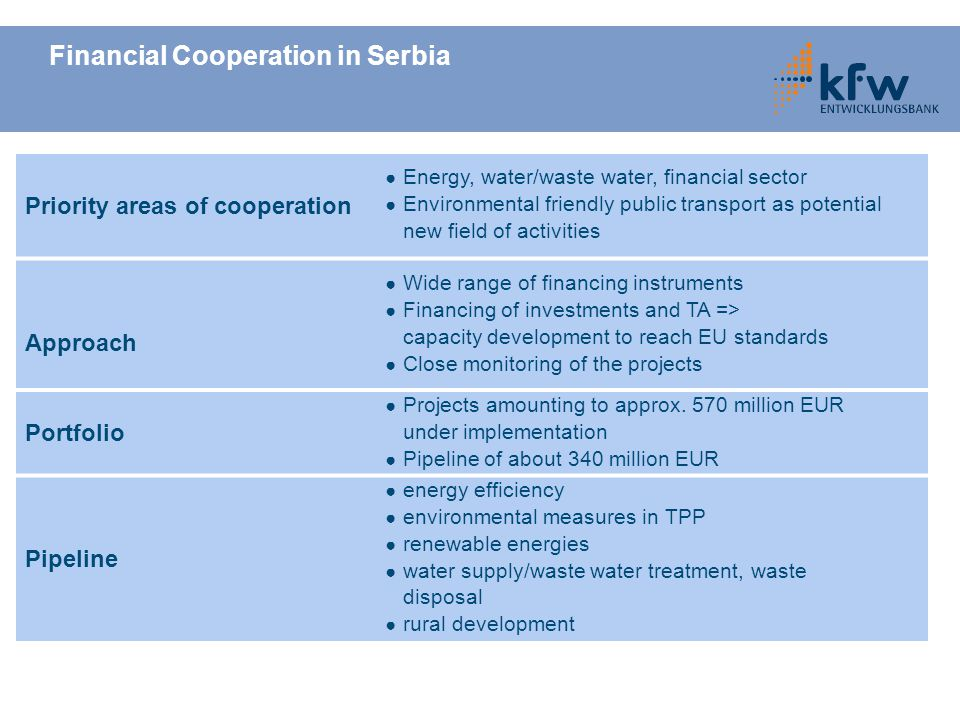Financial Cooperation in Serbia