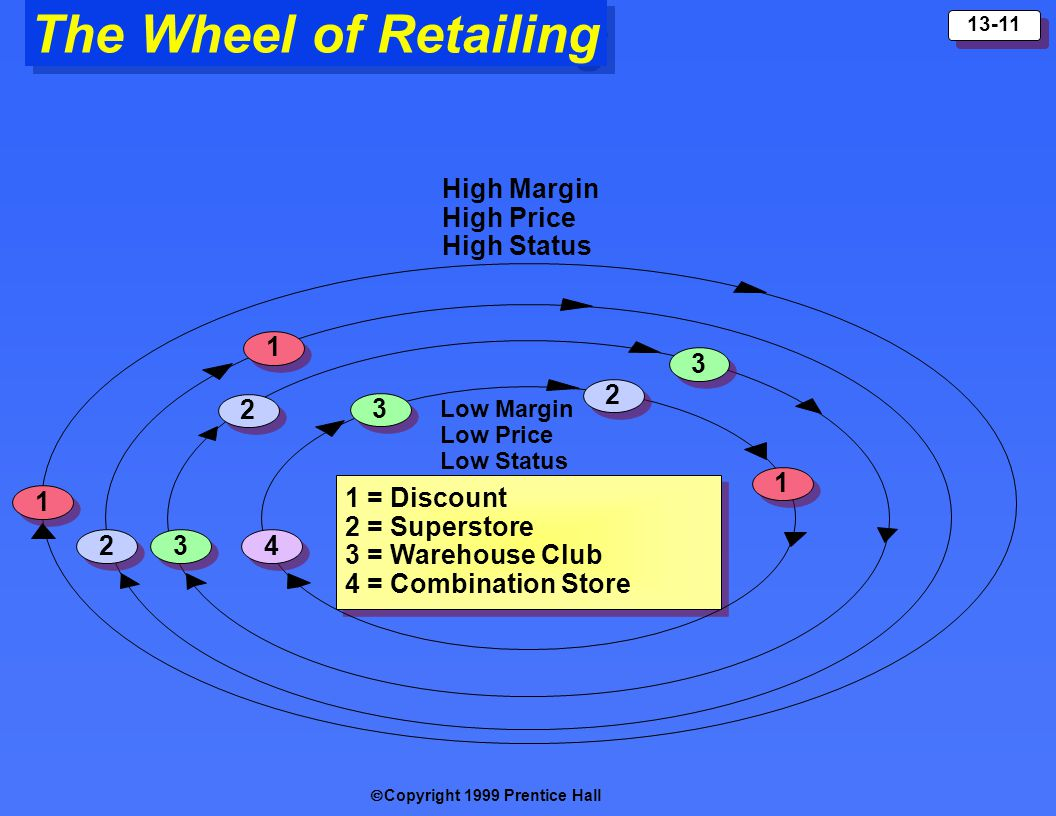 The Wheel of Retailing High Margin High Price High Status 1 3 2 2 3 1