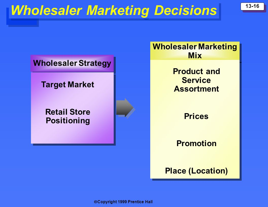 Product and Service Assortment Retail Store Positioning