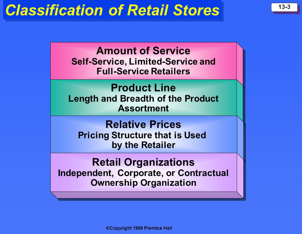 Classification of Retail Stores