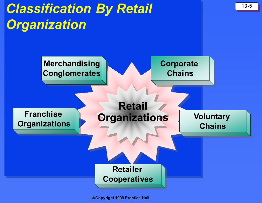 Classification By Retail Organization