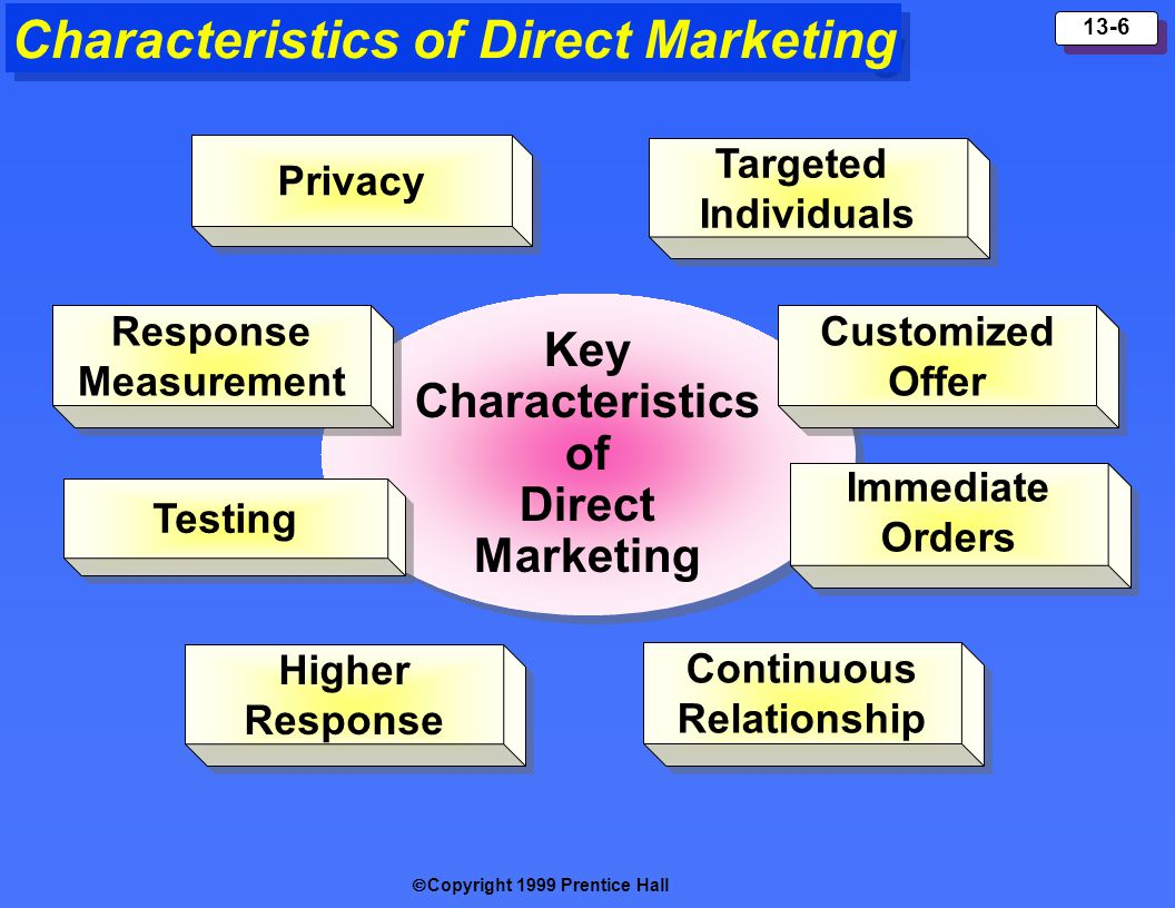 Characteristics of Direct Marketing