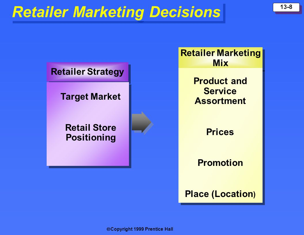 Retailer Marketing Decisions