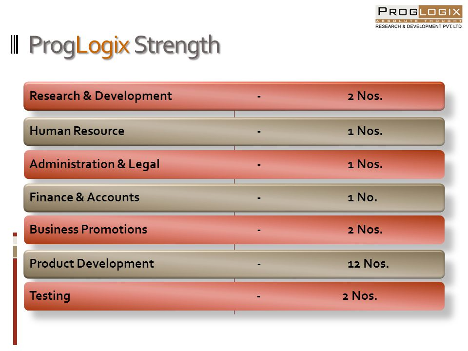 ProgLogix Strength Research & Development - 2 Nos.