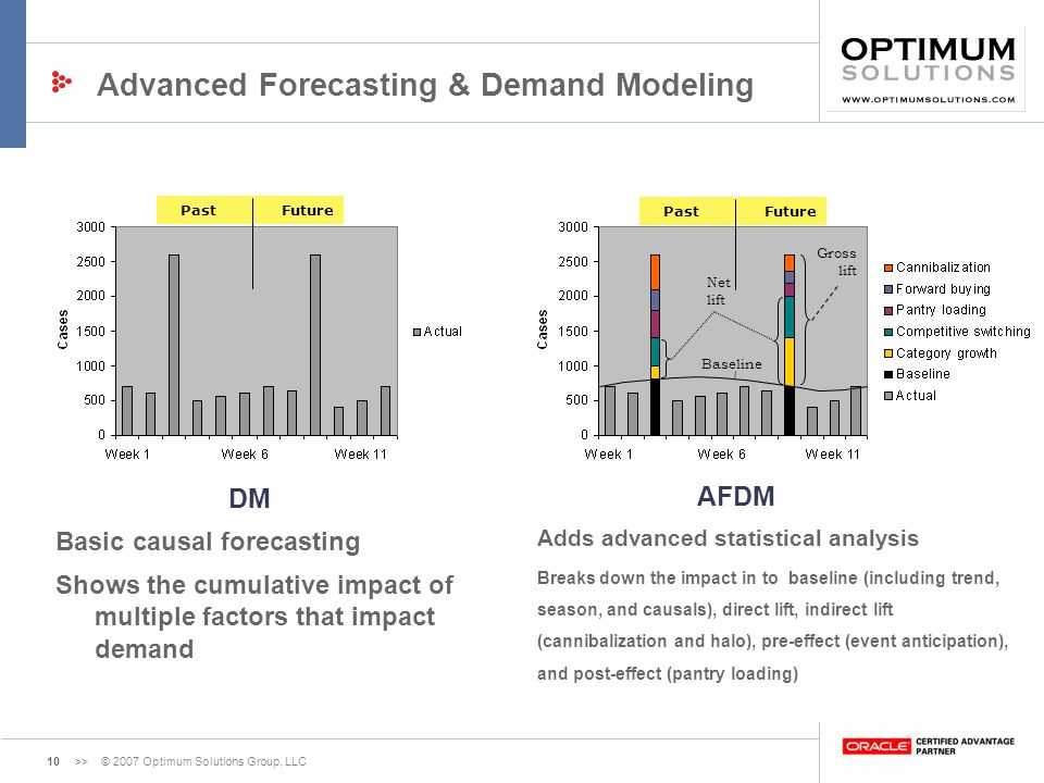 Advanced Forecasting & Demand Modeling