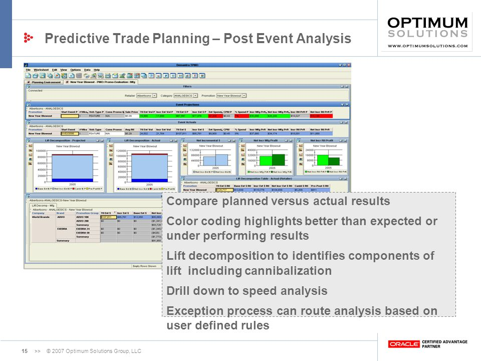 Predictive Trade Planning – Post Event Analysis