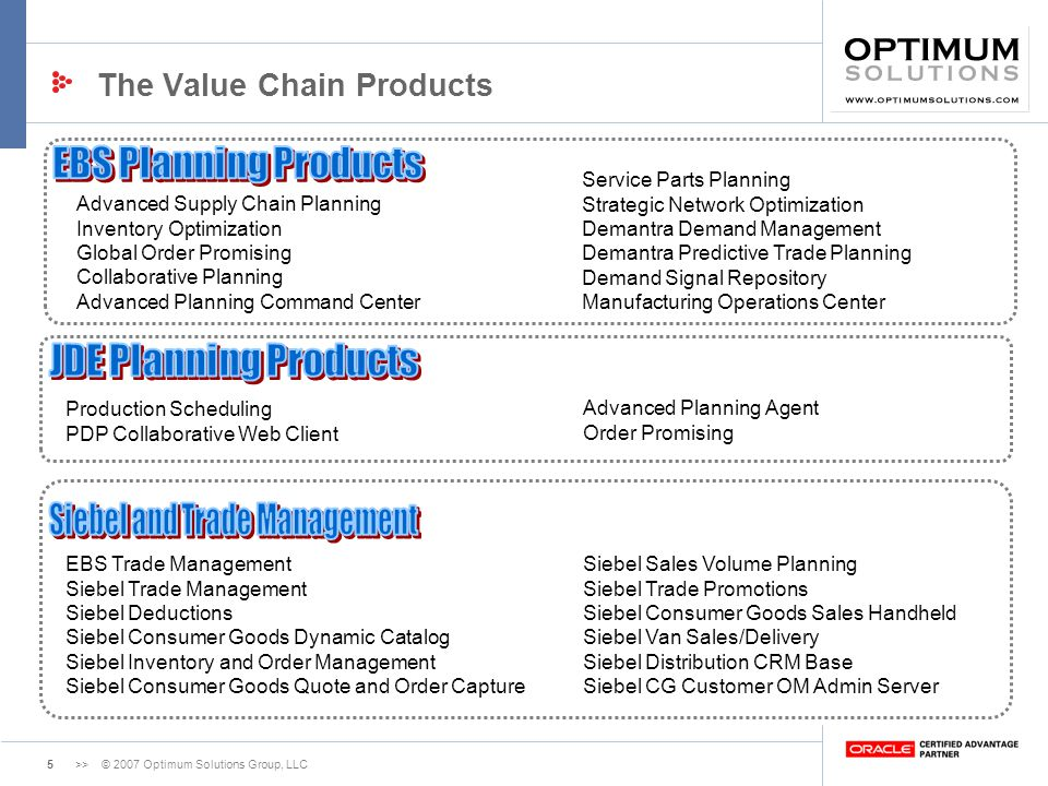The Value Chain Products