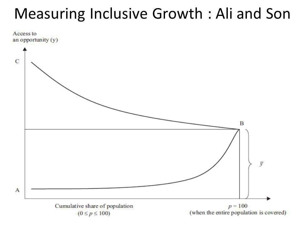 Measuring Inclusive Growth : Ali and Son