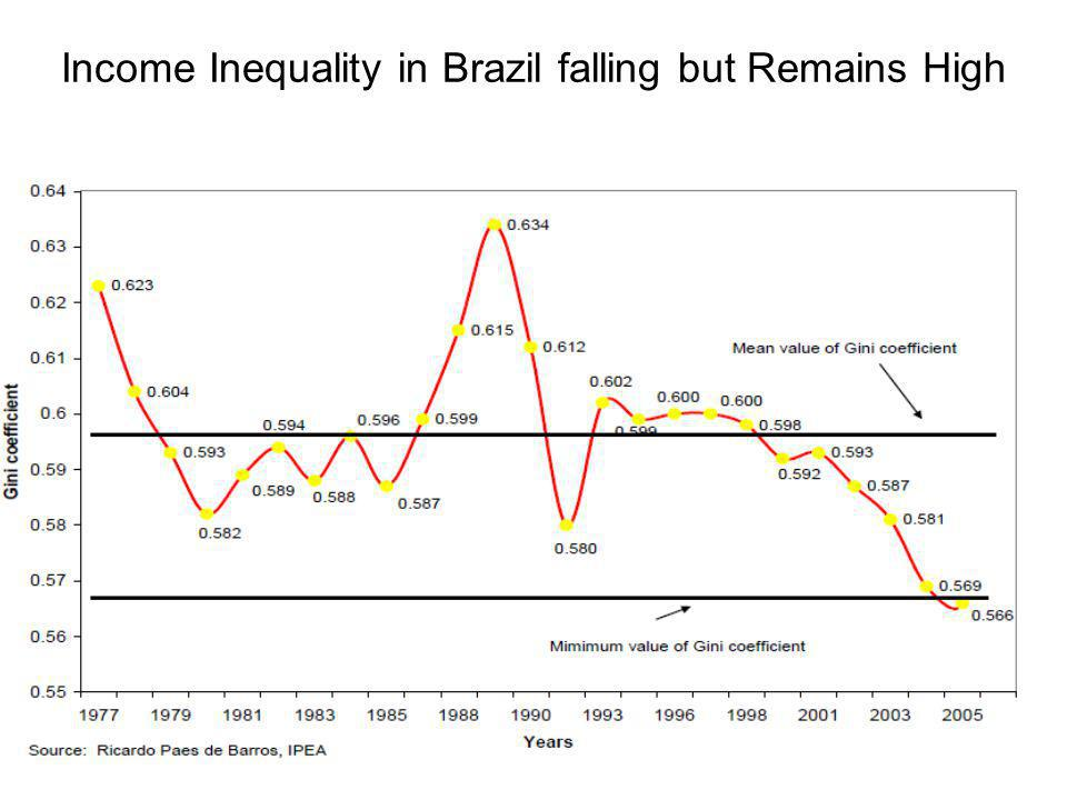 Income Inequality in Brazil falling but Remains High