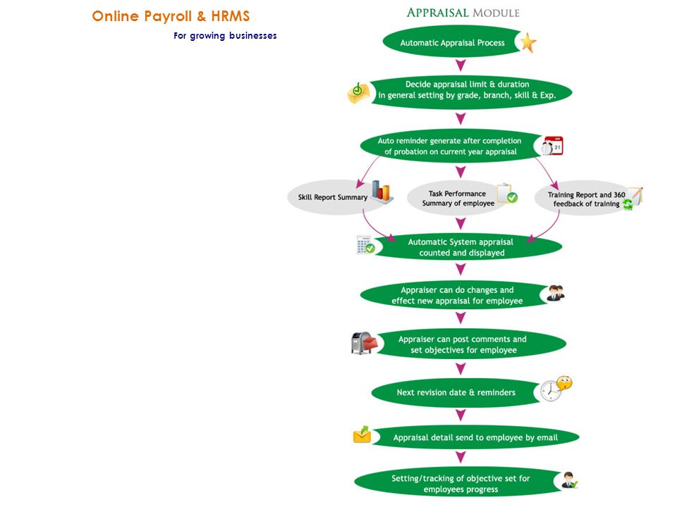Online Payroll & HRMS For growing businesses