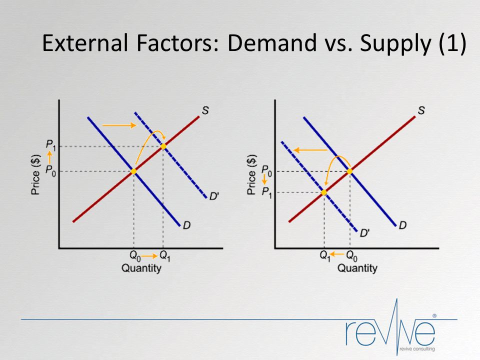 External Factors: Demand vs. Supply (1)