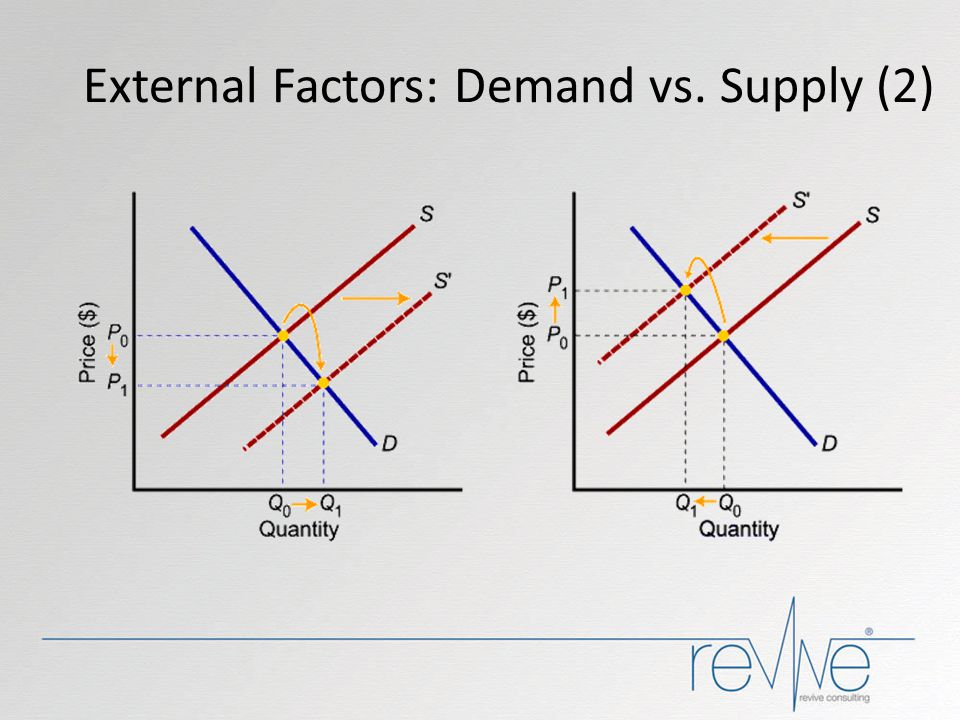 External Factors: Demand vs. Supply (2)