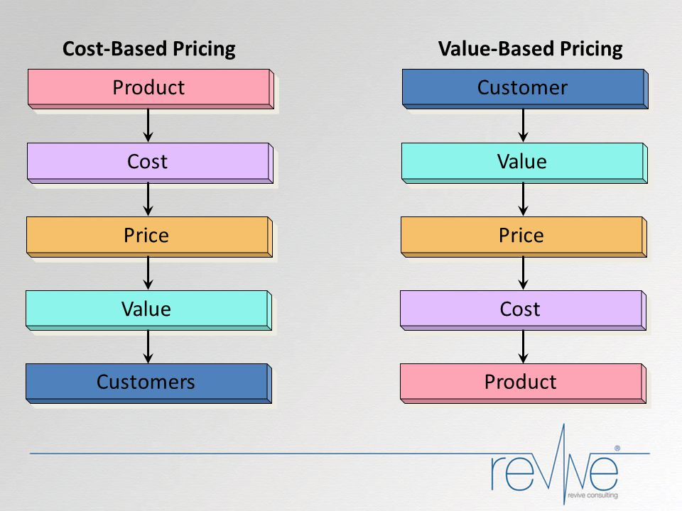 Product Customer. Cost-Based Pricing. Value-Based Pricing. Cost. Value. Price. Price. Value.