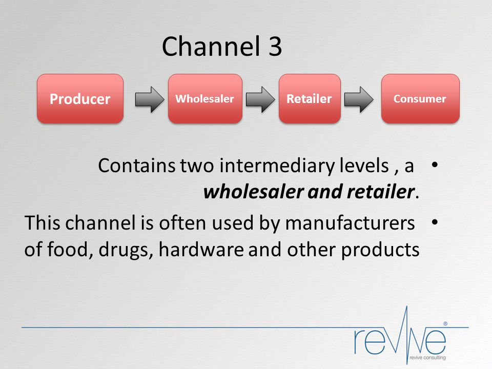 Channel 3 Producer. Wholesaler. Retailer. Consumer. Contains two intermediary levels , a wholesaler and retailer.