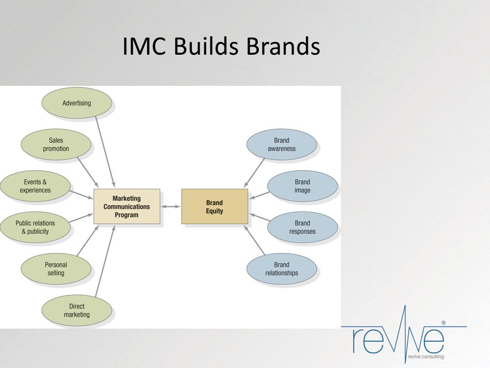 IMC Builds Brands