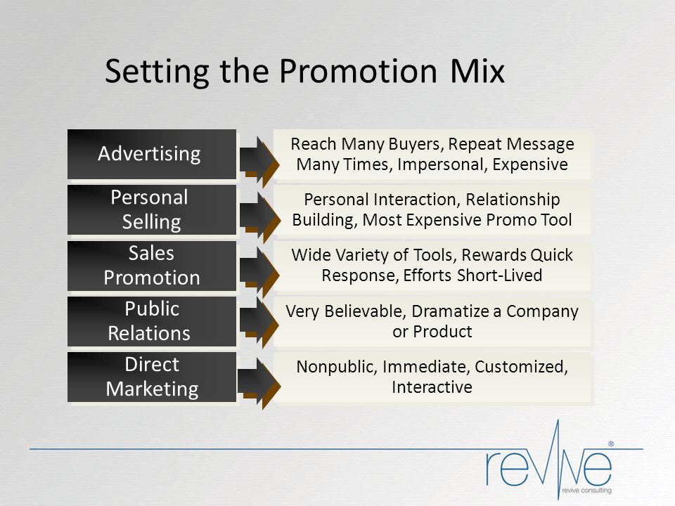 Setting the Promotion Mix