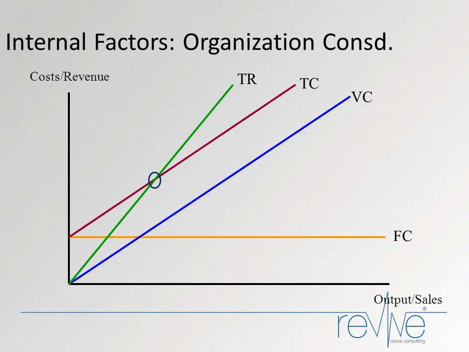 Internal Factors: Organization Consd.