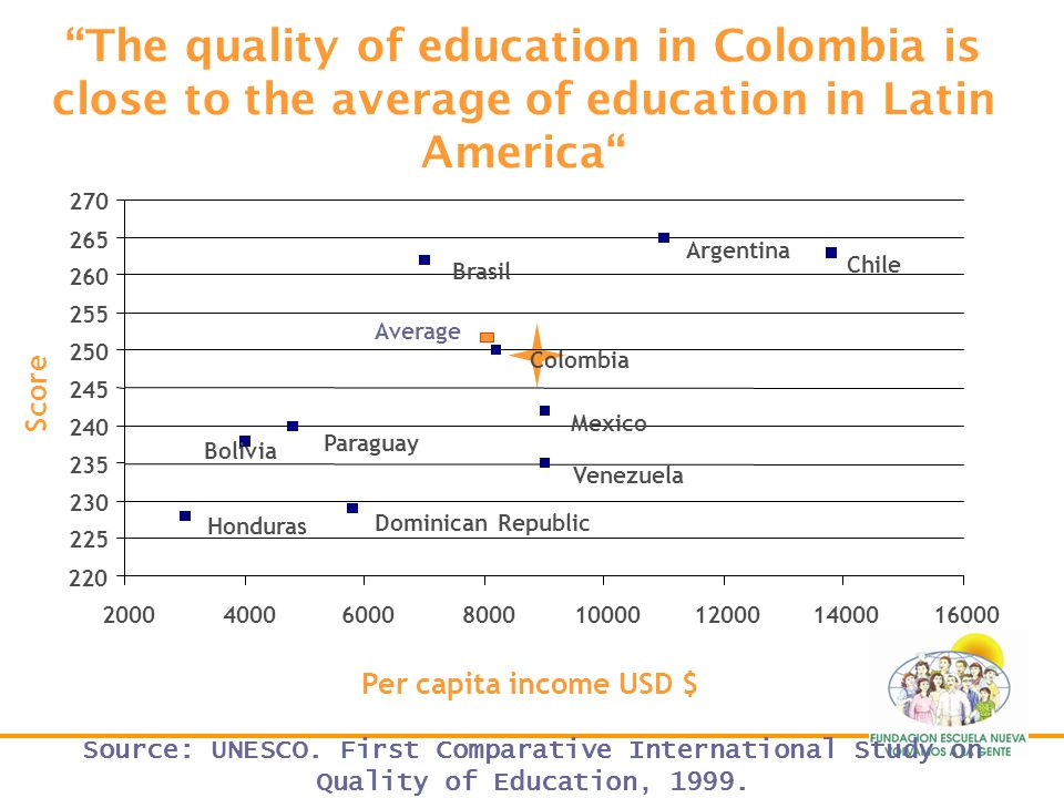 The quality of education in Colombia is close to the average of education in Latin America