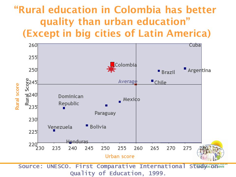 Rural education in Colombia has better quality than urban education