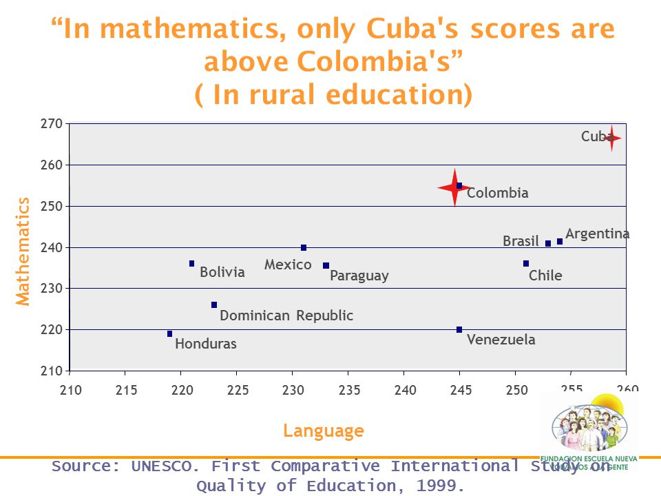 In mathematics, only Cuba s scores are above Colombia s