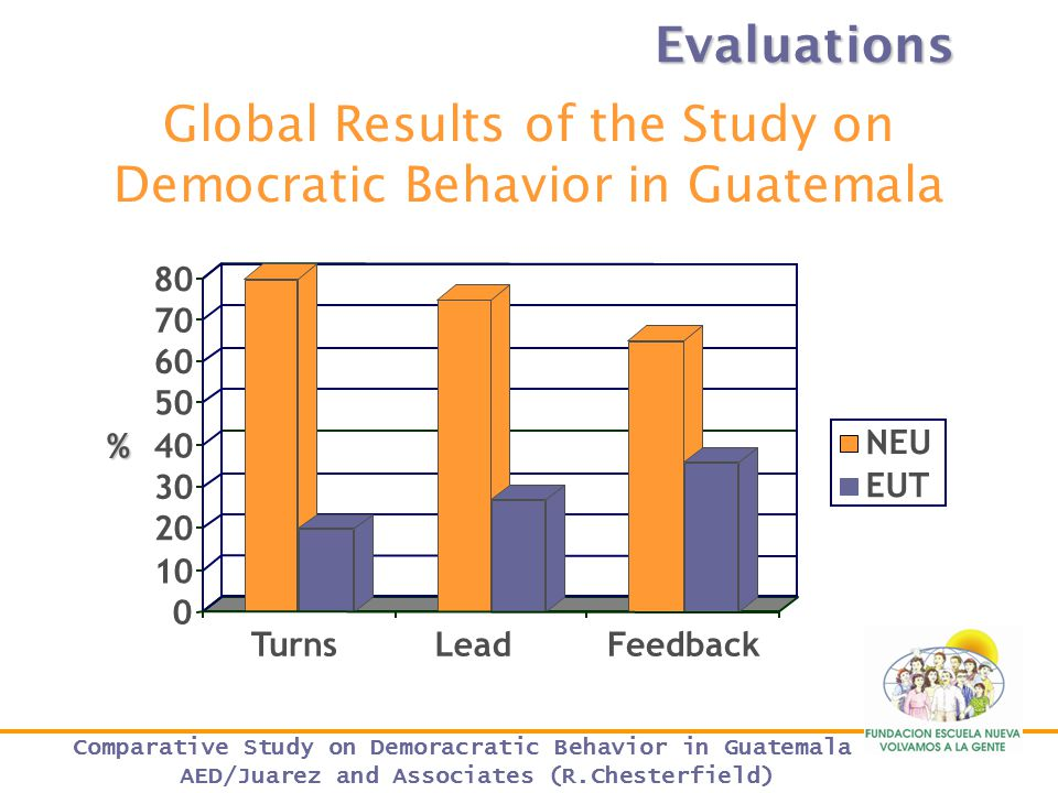 Global Results of the Study on Democratic Behavior in Guatemala