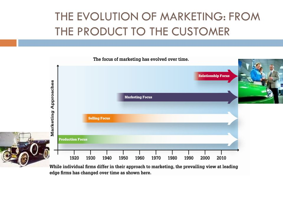 THE EVOLUTION OF MARKETING: FROM THE PRODUCT TO THE CUSTOMER