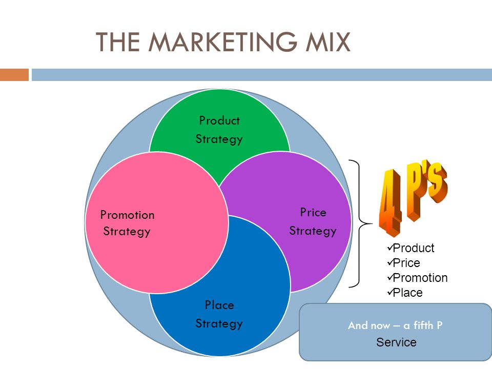 THE MARKETING MIX 4 P s Product Strategy Price Promotion Strategy