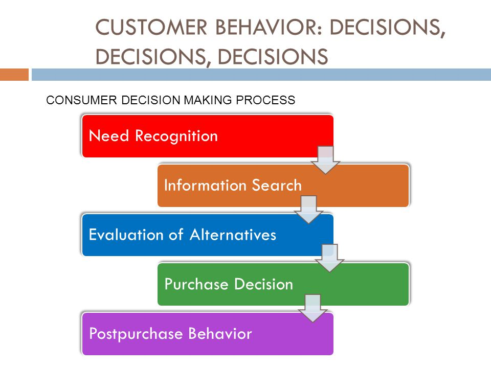 CUSTOMER BEHAVIOR: DECISIONS, DECISIONS, DECISIONS
