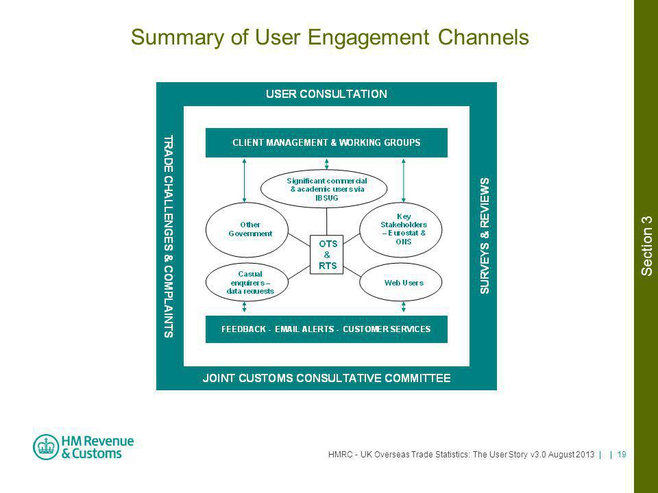Summary of User Engagement Channels