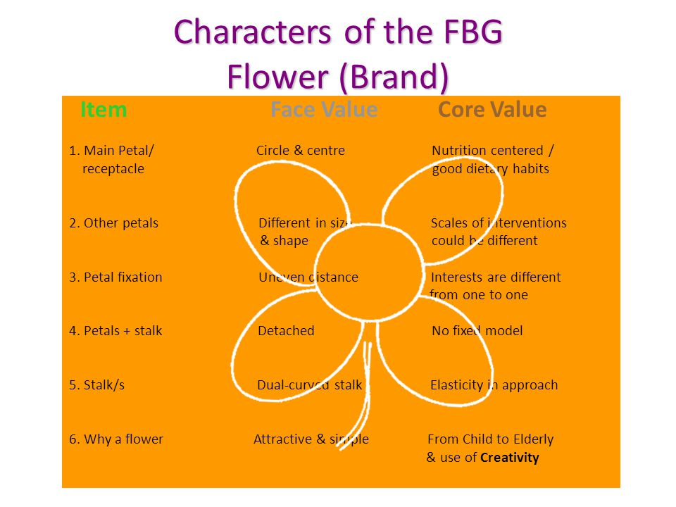 Characters of the FBG Flower (Brand)