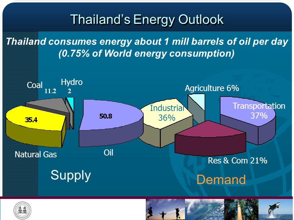 Thailand's Energy Outlook