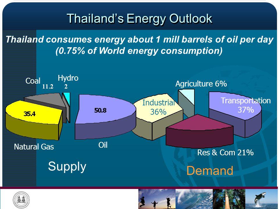 Thailand's Energy Outlook