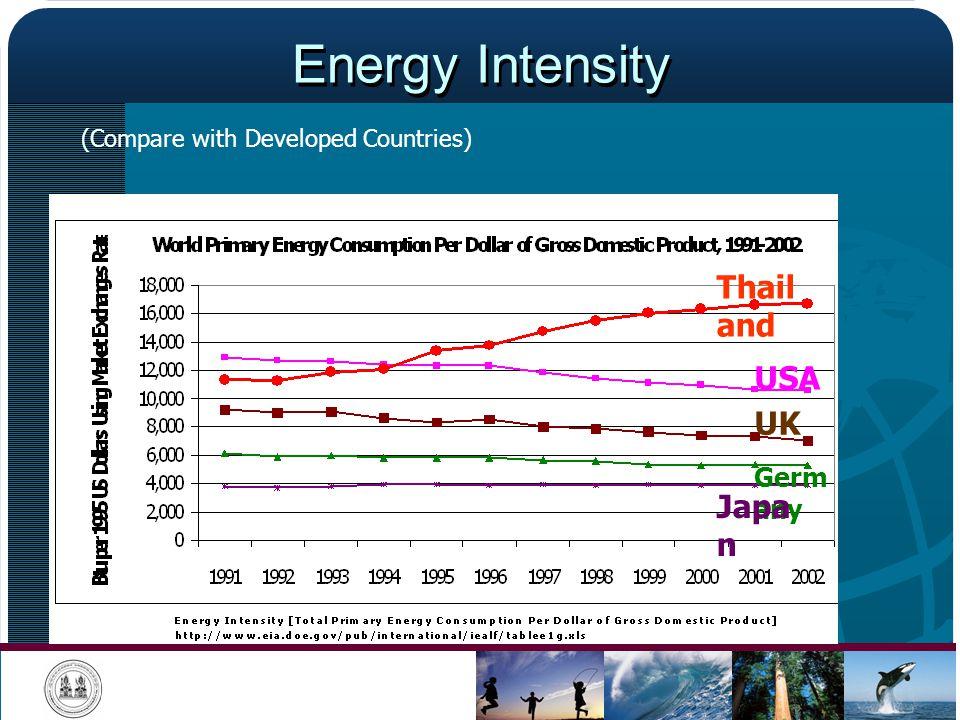 Energy Intensity Thailand USA UK Japan Germany