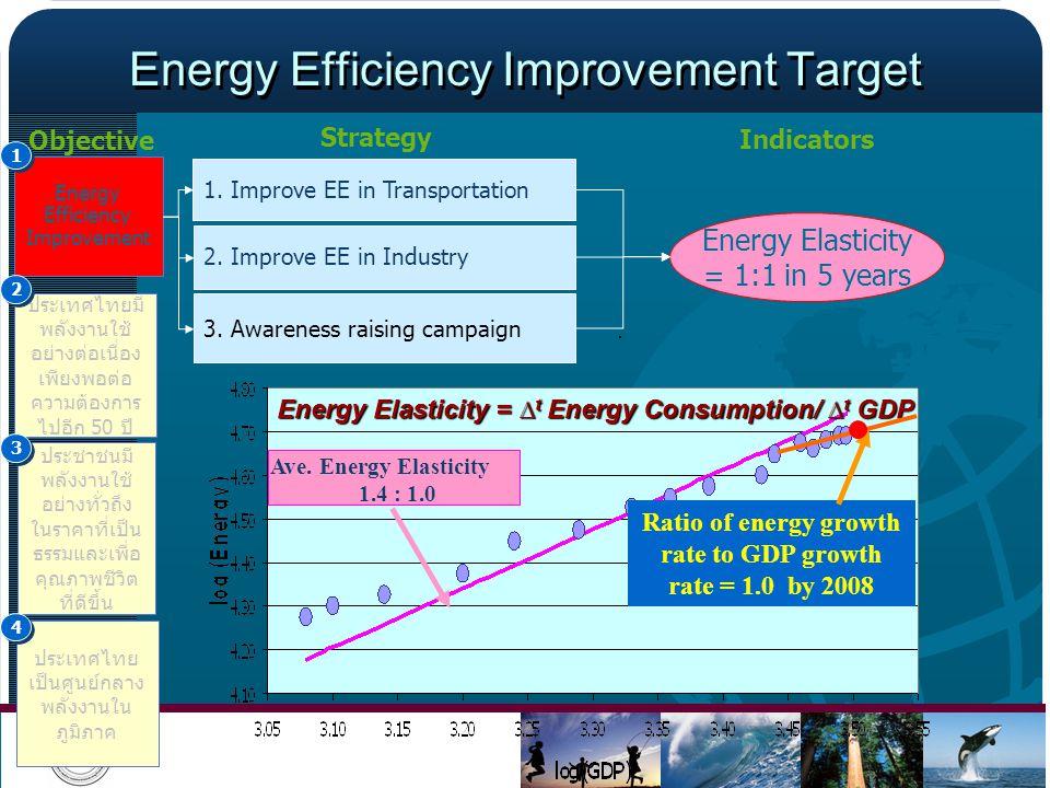 Energy Efficiency Improvement Target
