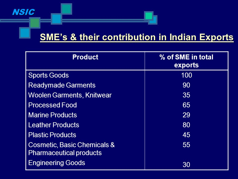 SME's & their contribution in Indian Exports