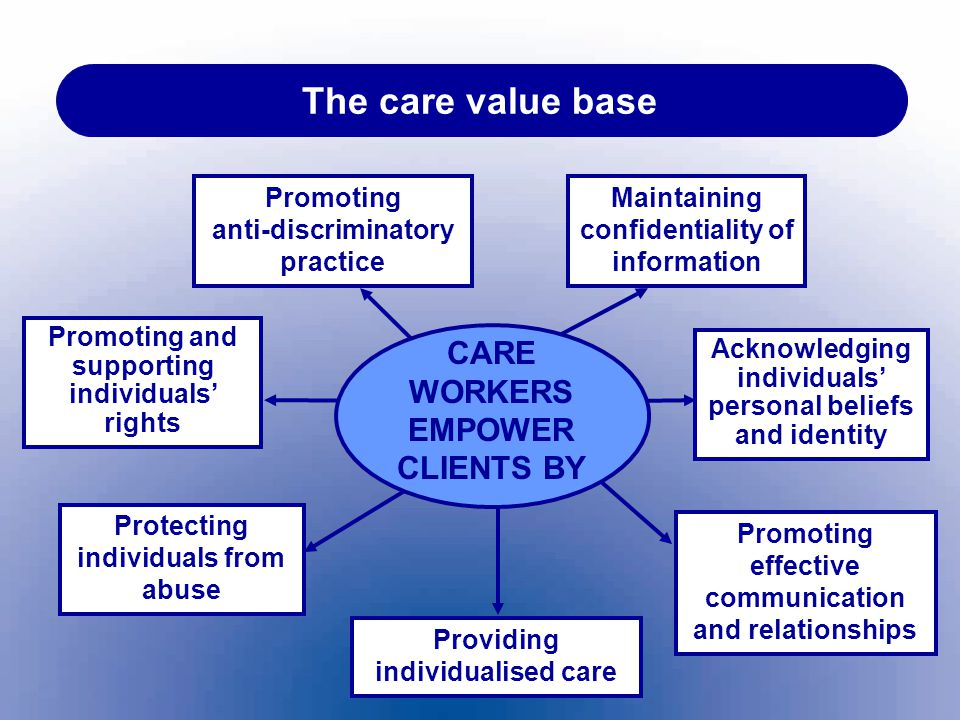 The care value base CARE WORKERS EMPOWER CLIENTS BY