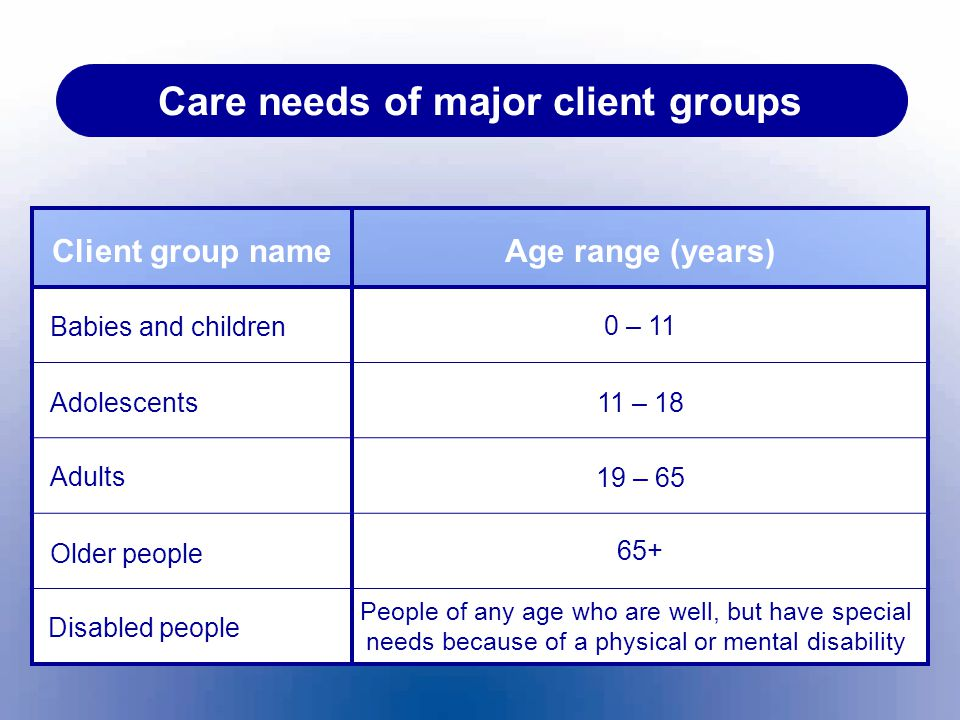 Care needs of major client groups