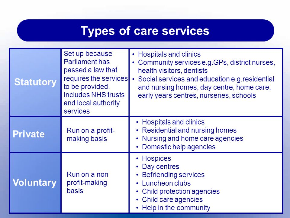 Types of care services Statutory Private Voluntary