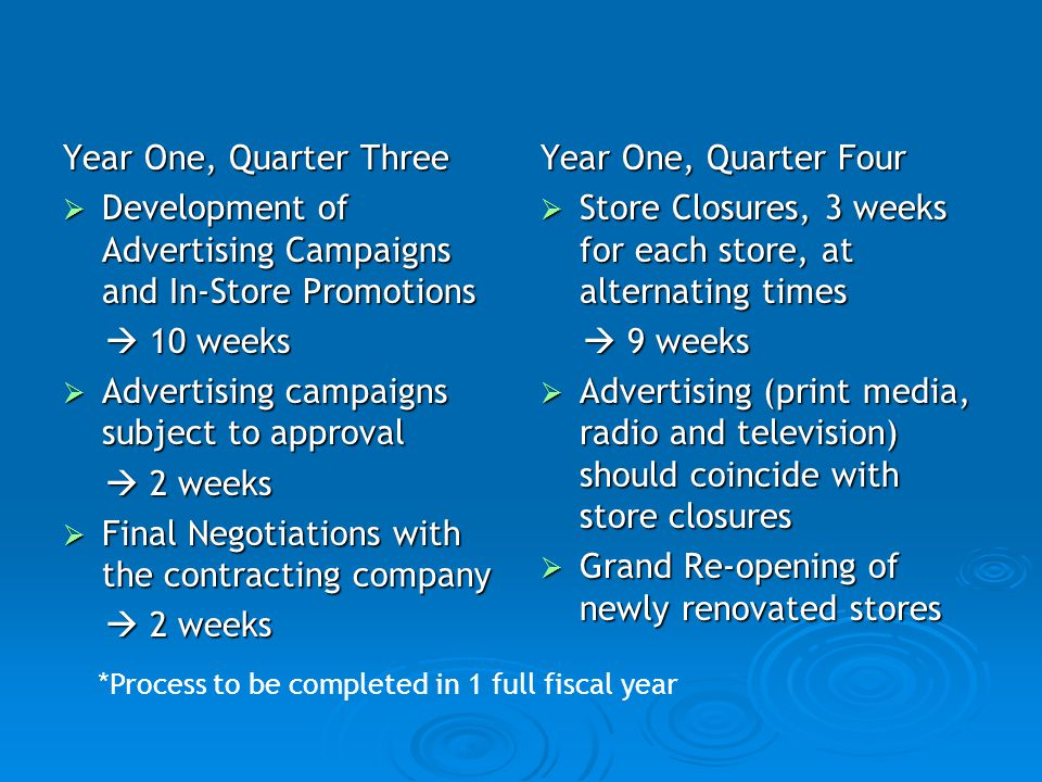 Development of Advertising Campaigns and In-Store Promotions