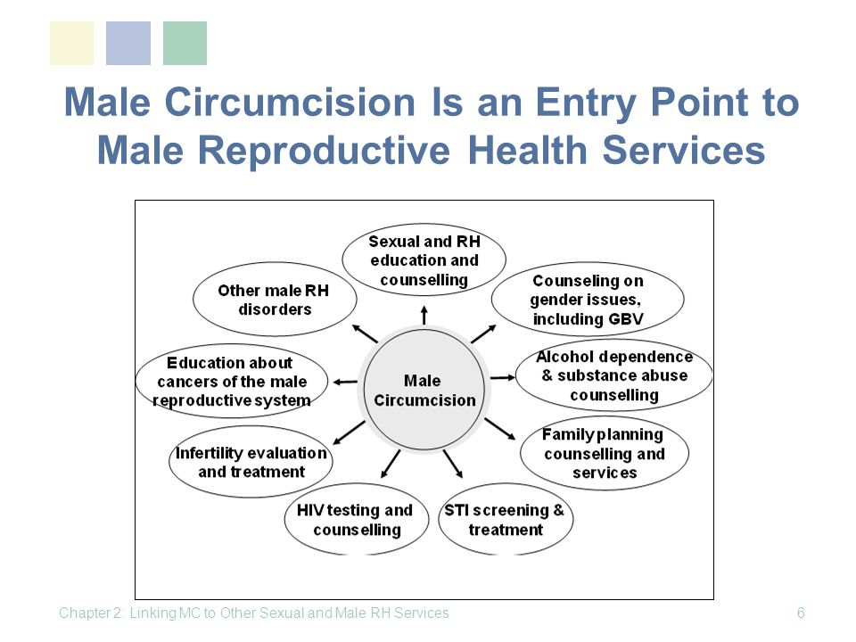 Male Circumcision Is an Entry Point to Male Reproductive Health Services