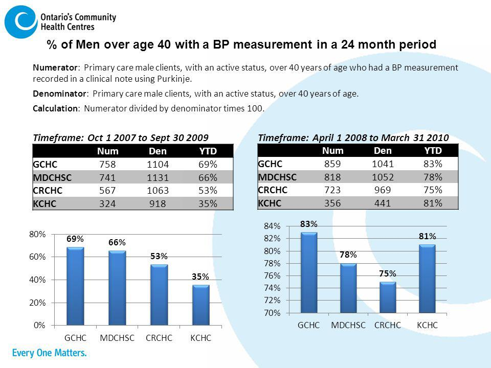 % of Men over age 40 with a BP measurement in a 24 month period
