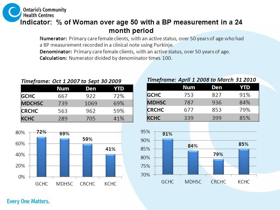 Indicator: % of Woman over age 50 with a BP measurement in a 24 month period