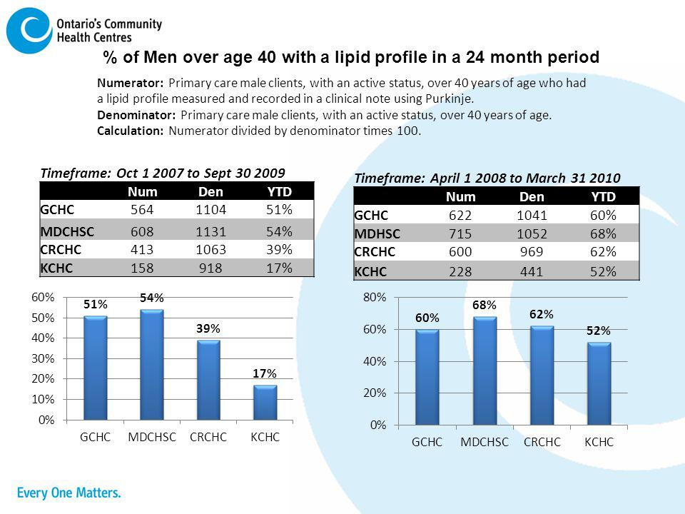 % of Men over age 40 with a lipid profile in a 24 month period