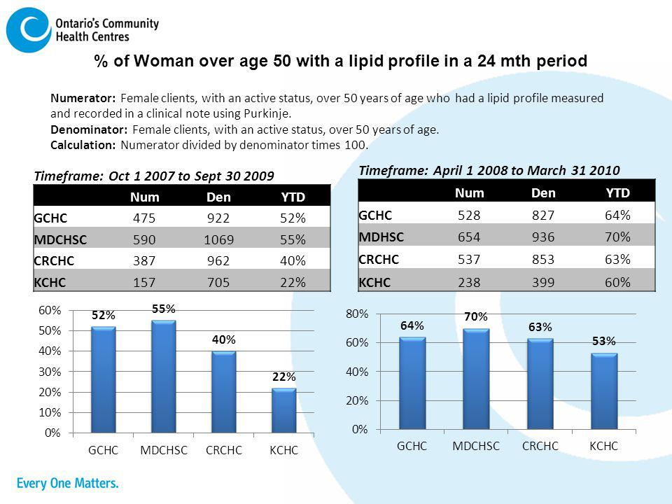 % of Woman over age 50 with a lipid profile in a 24 mth period