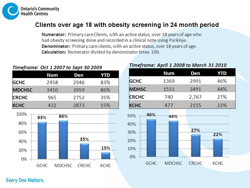 Clients over age 18 with obesity screening in 24 month period