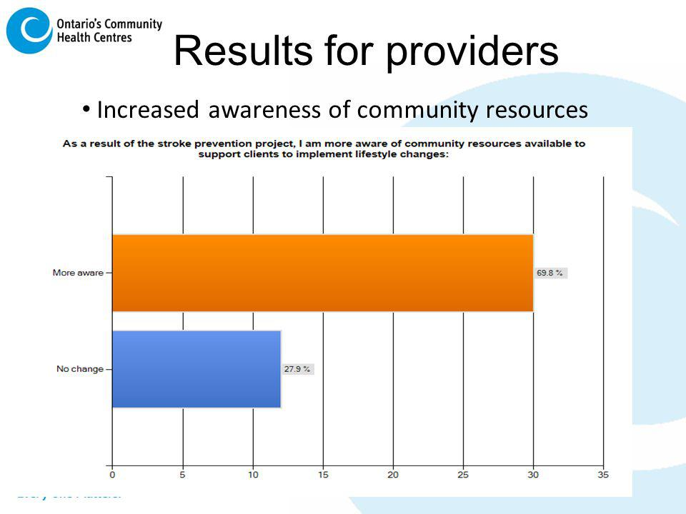 Increased awareness of community resources