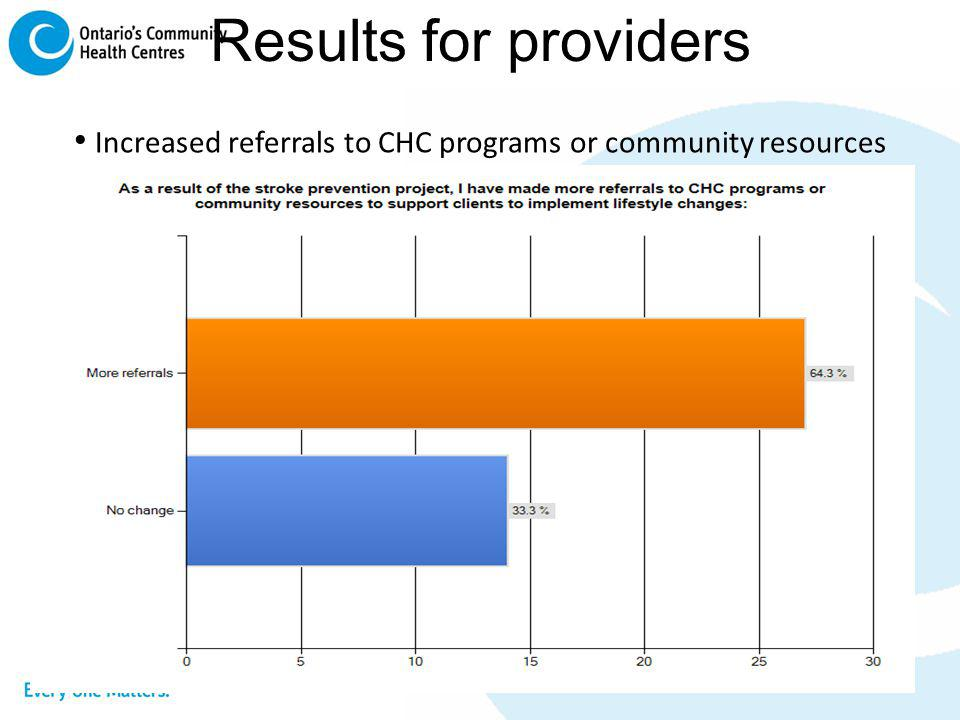 Increased referrals to CHC programs or community resources